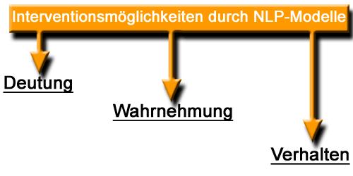 Institut für EMDR und NLP Tübingen